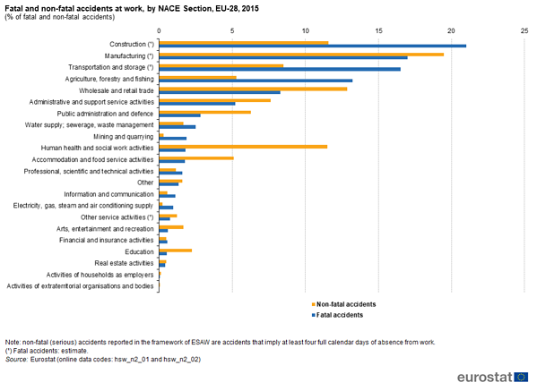 Sources of accidents at work from Eurostat