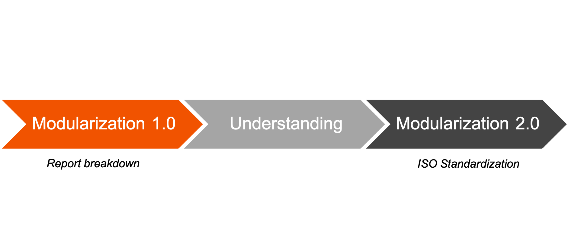 Modularization process - for optimized maintenance