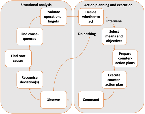 Human Decision-making process with situational awareness