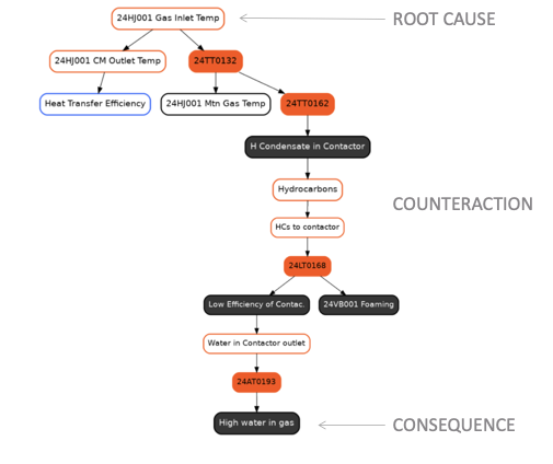 Casual mode graph tool for Kairos