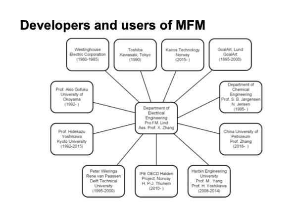Multilevel Flow Modeling (MFM)