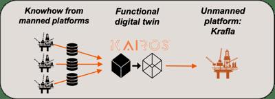 krafla development project - Equinor
