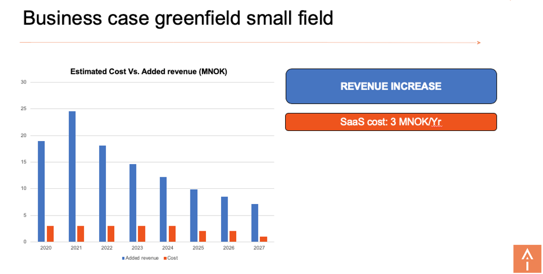 Greenfield business case - small field, added revenue through increased production and throughput